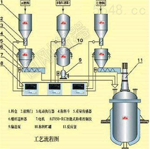 40吨反应釜电子秤,威远县称重传感器